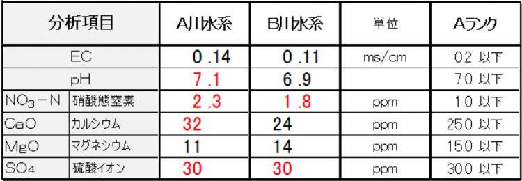 C県浄水データ